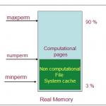 AIXの仮想メモリについてまとめてみた