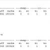 Linuxでswap領域をクリアする方法