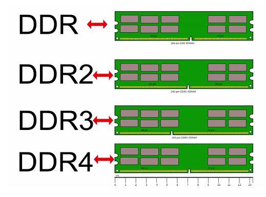 diferenca-de-memorias-ddr-ddr2-ddr3-e-ddr4